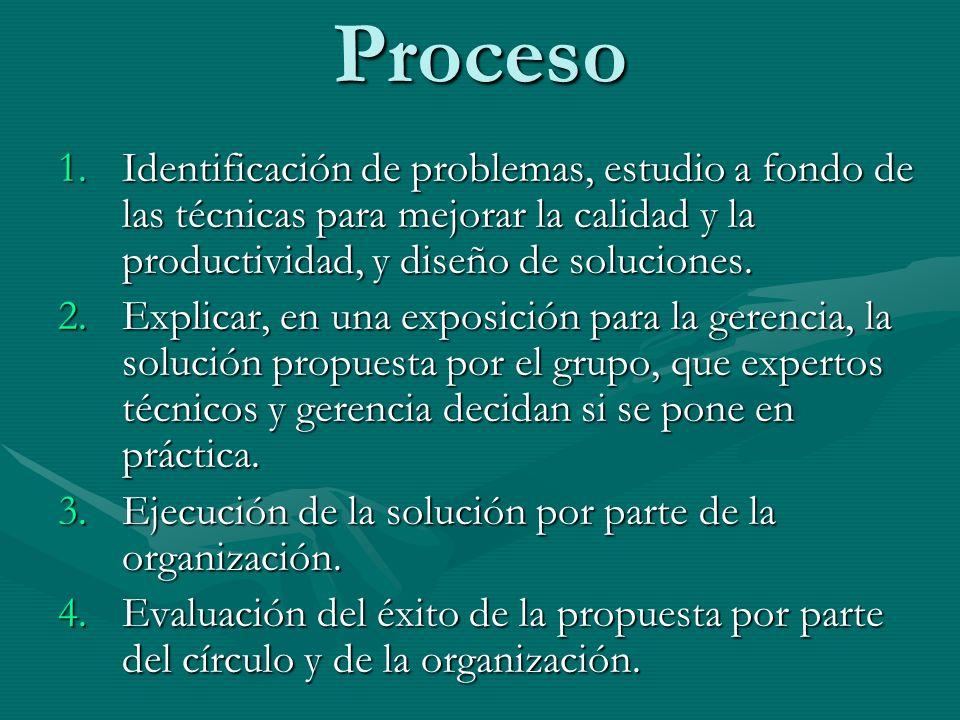 Proceso 1.Identificación de problemas, estudio a fondo de las técnicas para mejorar la calidad y la productividad, y diseño de soluciones. 2.Explicar,