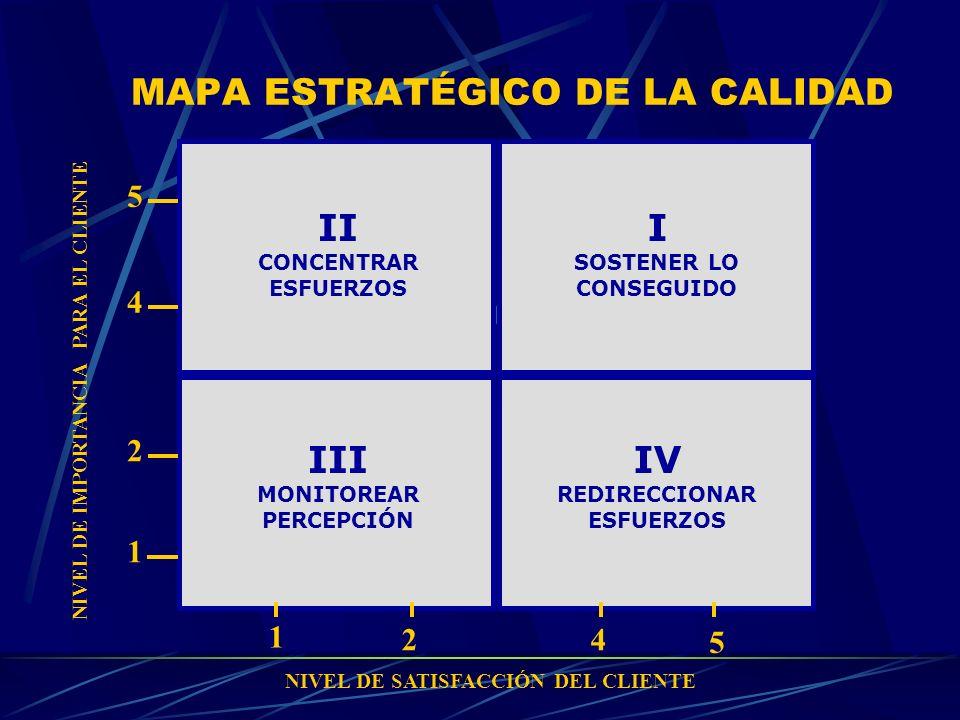 MAPA ESTRATÉGICO DE LA CALIDAD II CONCENTRAR ESFUERZOS I SOSTENER LO CONSEGUIDO III MONITOREAR PERCEPCIÓN IV REDIRECCIONAR ESFUERZOS 1 24 5 1 2 4 5 NI