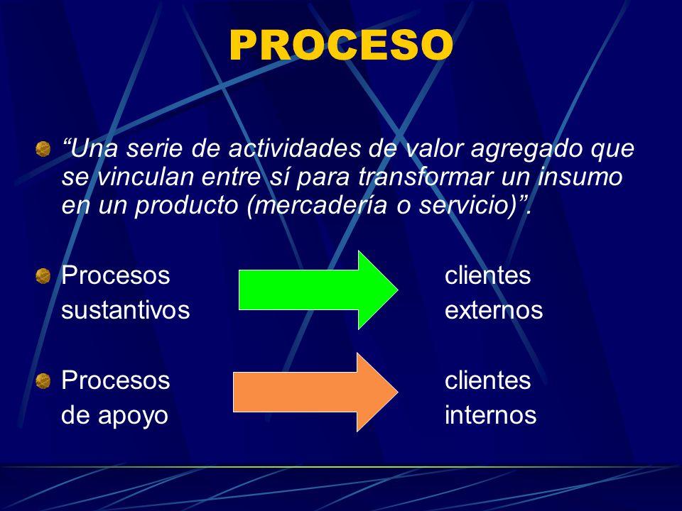 PROCESO Una serie de actividades de valor agregado que se vinculan entre sí para transformar un insumo en un producto (mercadería o servicio). Proceso