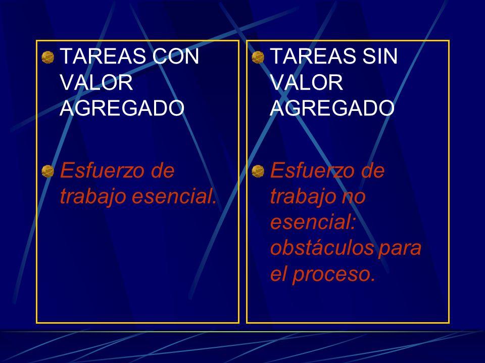 TAREAS CON VALOR AGREGADO Esfuerzo de trabajo esencial. TAREAS SIN VALOR AGREGADO Esfuerzo de trabajo no esencial: obstáculos para el proceso.