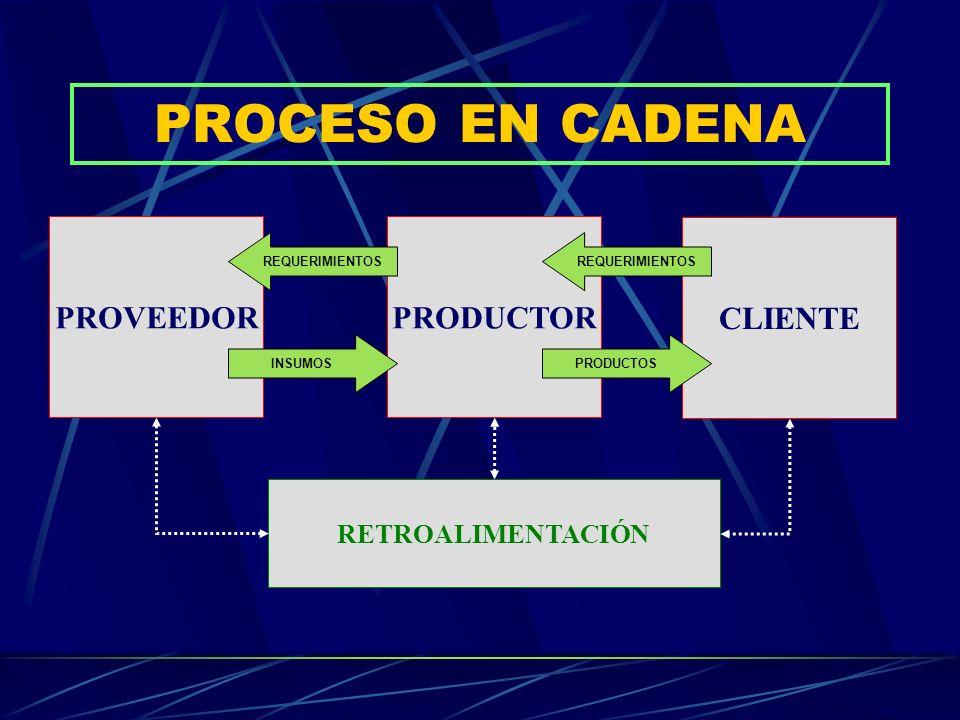 PROCESO EN CADENA PROVEEDOR CLIENTE PRODUCTOR RETROALIMENTACIÓN INSUMOS REQUERIMIENTOS PRODUCTOS REQUERIMIENTOS
