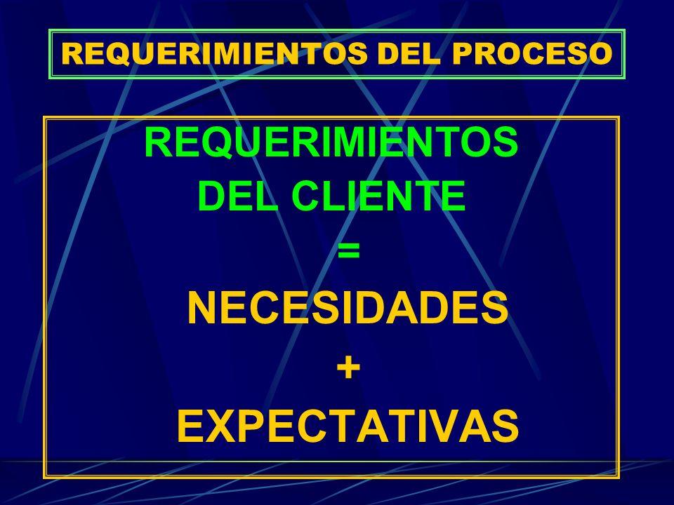 REQUERIMIENTOS DEL PROCESO REQUERIMIENTOS DEL CLIENTE = NECESIDADES + EXPECTATIVAS