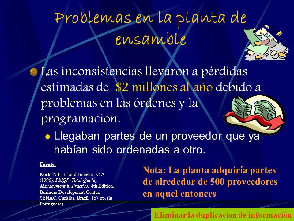 12 Problemas en la planta de ensamble Las inconsistencias llevaron a pérdidas estimadas de $2 millones al año debido a problemas en las órdenes y la programación.