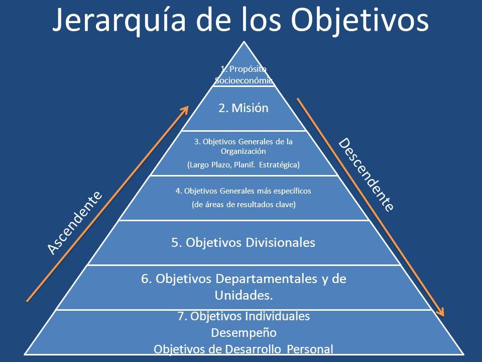 Jerarquía de los Objetivos 1. Propósito Socioeconómic o mico 2. Misión 3. Objetivos Generales de la Organización (Largo Plazo, Planif. Estratégica) 4.