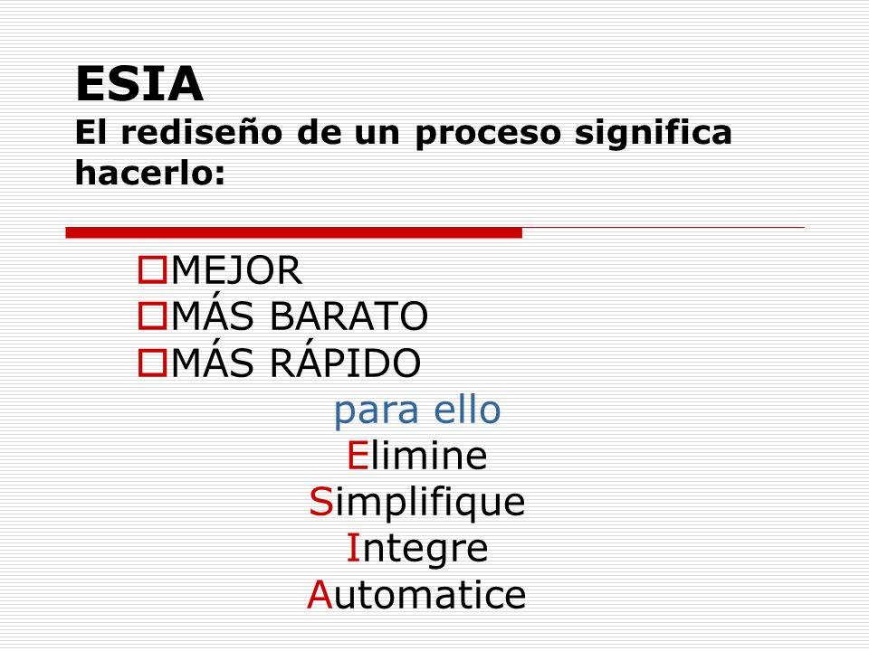 ELIMINE Sobreproducción/ sobrealmacenamiento Tiempo de espera Transportación, movimiento y pasos Procesamiento Inventario y documentación Defectos, fallas y rehacer el trabajo Duplicación de tareas Reformateado o transferencia de la información Inspección, vigilancia y controles Conciliación