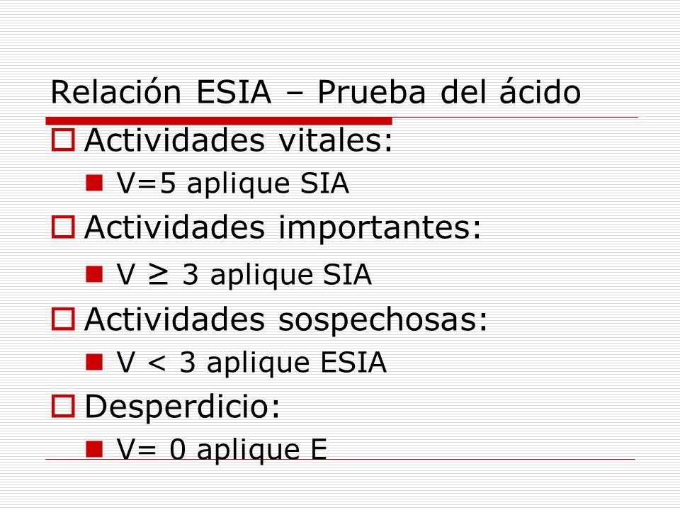 Relación ESIA – Prueba del ácido Actividades vitales: V=5 aplique SIA Actividades importantes: V 3 aplique SIA Actividades sospechosas: V < 3 aplique