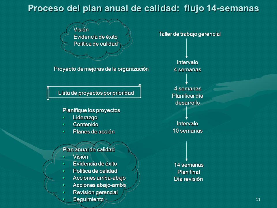 11 Proceso del plan anual de calidad: flujo 14-semanas Proyecto de mejoras de la organización Visión Evidencia de éxito Política de calidad Planifique