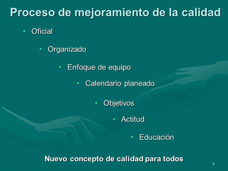 9 Proceso de mejoramiento de la calidad OficialOficial OrganizadoOrganizado Calendario planeadoCalendario planeado ObjetivosObjetivos Enfoque de equip