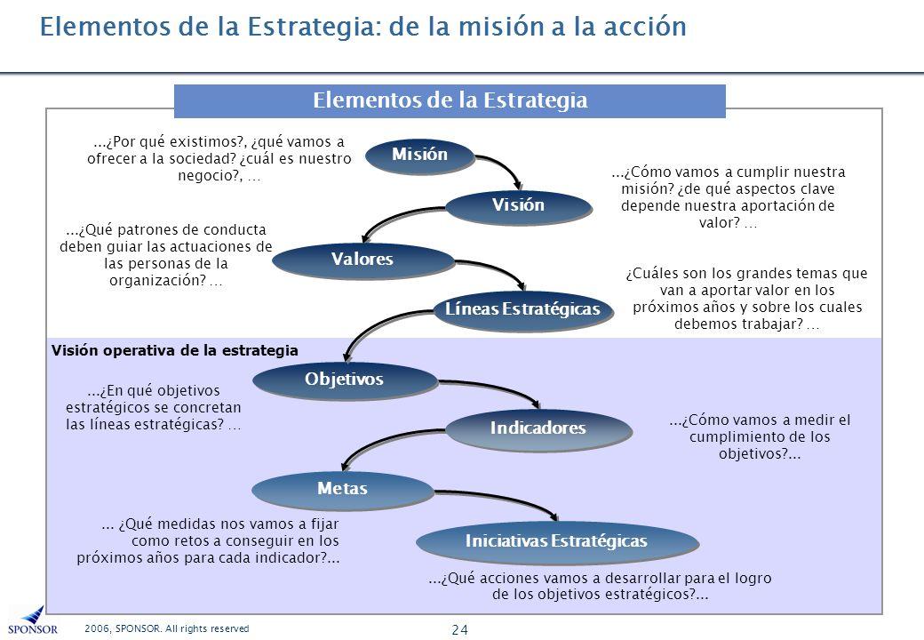 2006, SPONSOR. All rights reserved 24 Visión operativa de la estrategia Elementos de la Estrategia: de la misión a la acción Elementos de la Estrategi