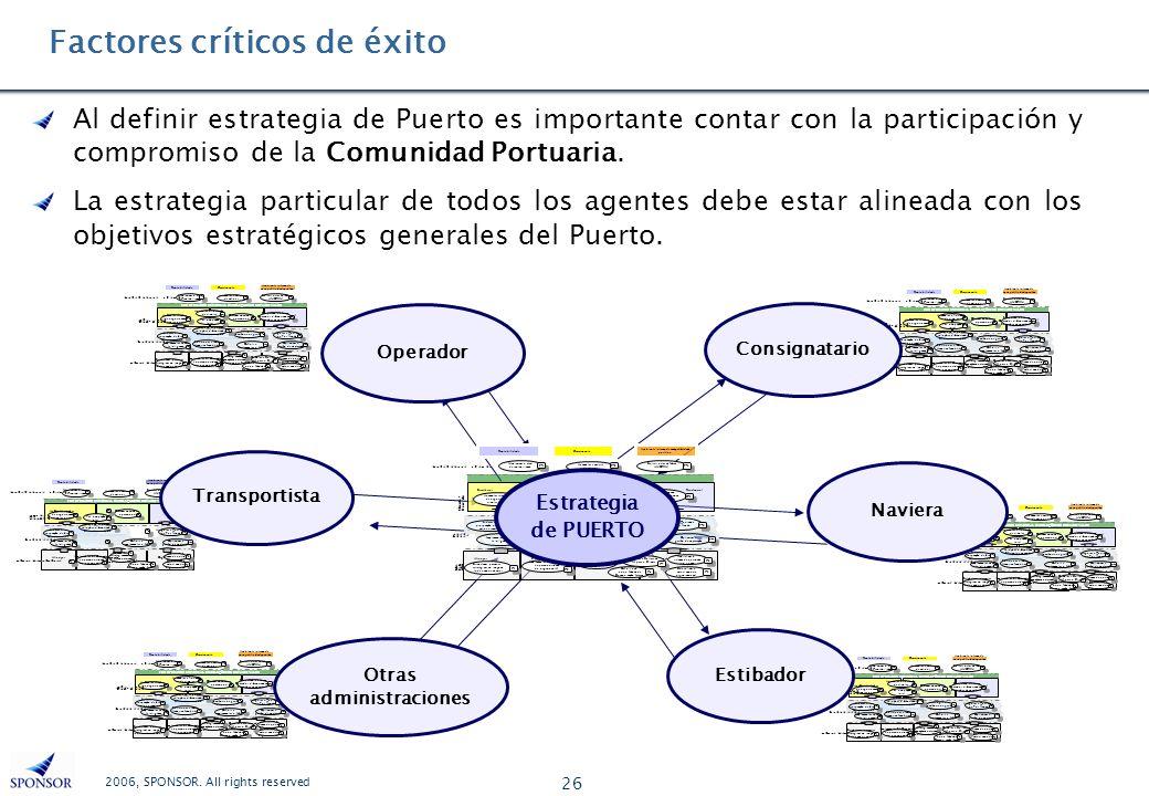 2006, SPONSOR. All rights reserved 26 Factores críticos de éxito Al definir estrategia de Puerto es importante contar con la participación y compromis