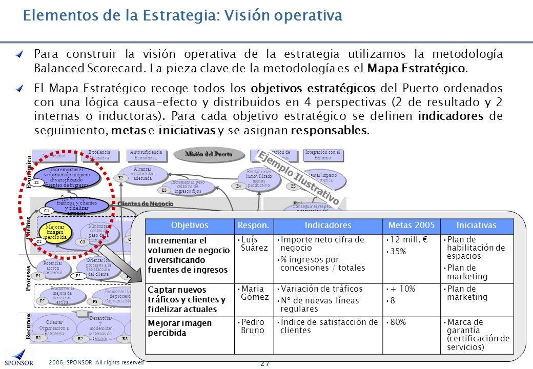 2006, SPONSOR. All rights reserved 27 Clientes Procesos Recursos Económica Crecimiento Autosuficiencia Económica Optimización de Infraestructuras Exce