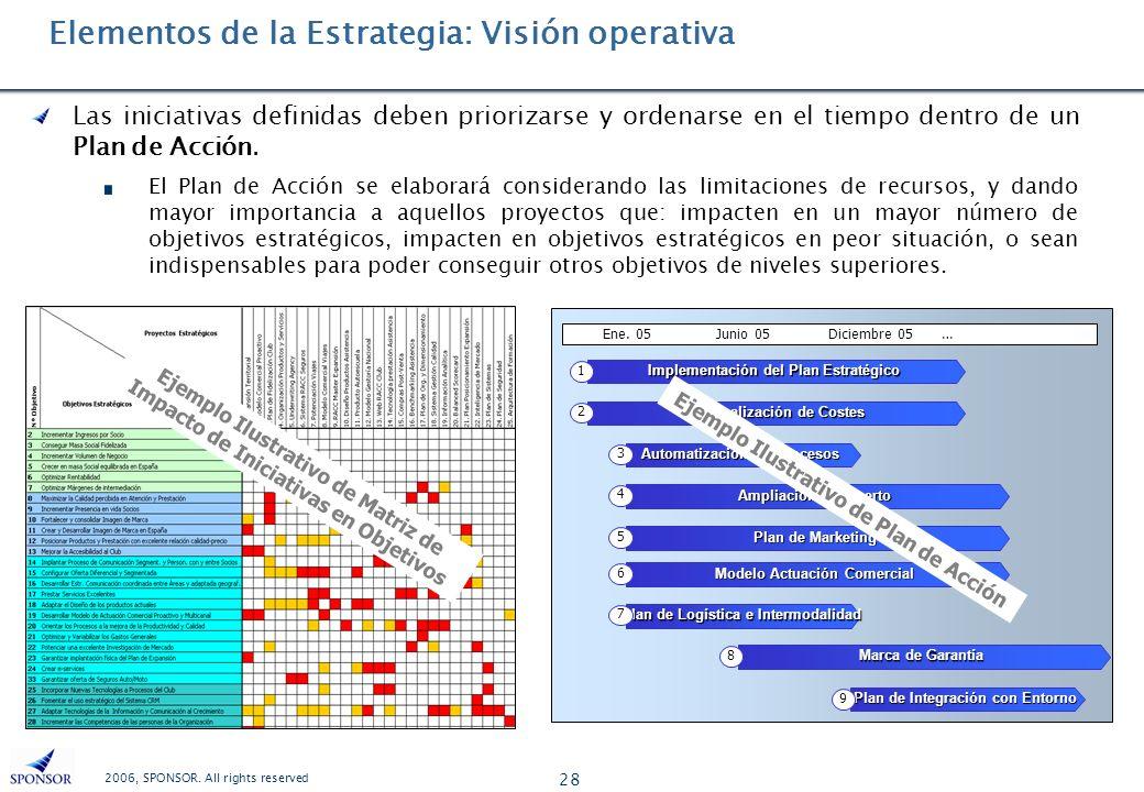 2006, SPONSOR. All rights reserved 28 Las iniciativas definidas deben priorizarse y ordenarse en el tiempo dentro de un Plan de Acción. El Plan de Acc