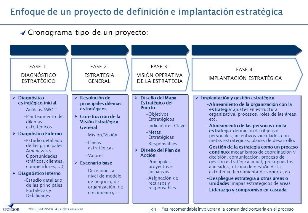 2006, SPONSOR. All rights reserved 30 FASE 4: IMPLANTACIÓN ESTRATÉGICA Implantación y gestión estratégica -Alineamiento de la organización con la estr