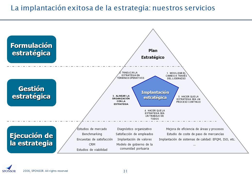 2006, SPONSOR. All rights reserved 31 Formulación estratégica Gestión estratégica Ejecución de la estrategia Plan Estratégico Estudios de mercado Benc
