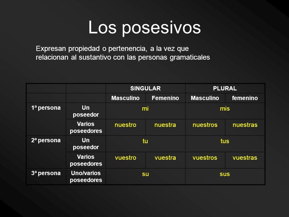 Los posesivos Expresan propiedad o pertenencia, a la vez que relacionan al sustantivo con las personas gramaticales SINGULARPLURAL MasculinoFemeninoMa
