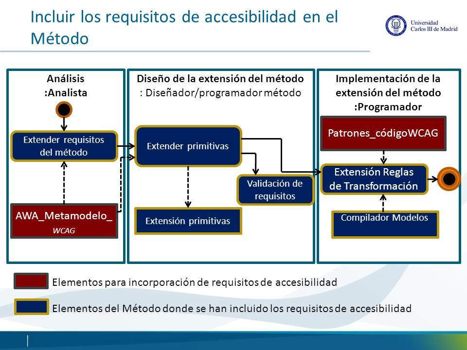 Incluir los requisitos de accesibilidad en el Método Análisis :Analista AWA_Metamodelo_ WCAG Extender requisitos del método Diseño de la extensión del