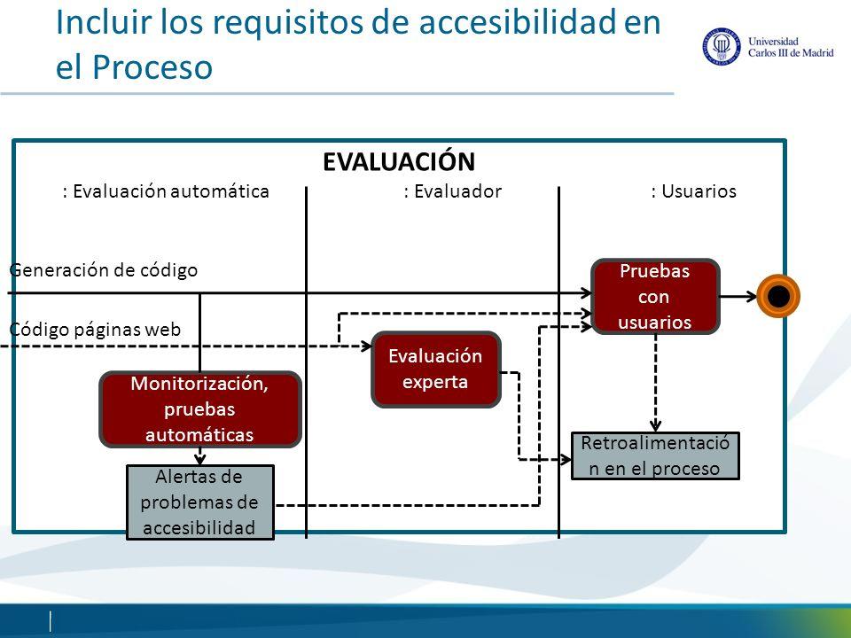 EVALUACIÓN : Evaluación automática : Evaluador : Usuarios Alertas de problemas de accesibilidad Monitorización, pruebas automáticas Evaluación experta