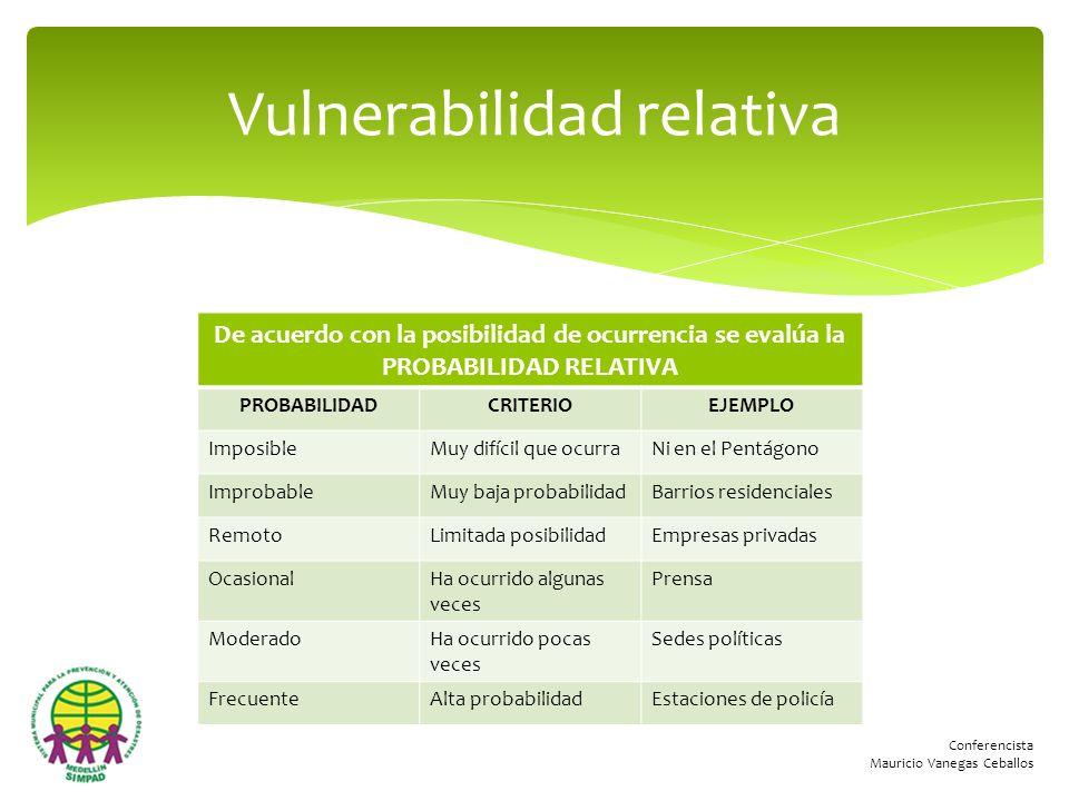 Conferencista Mauricio Vanegas Ceballos De acuerdo con la posibilidad de ocurrencia se evalúa la PROBABILIDAD RELATIVA PROBABILIDADCRITERIOEJEMPLO Imp