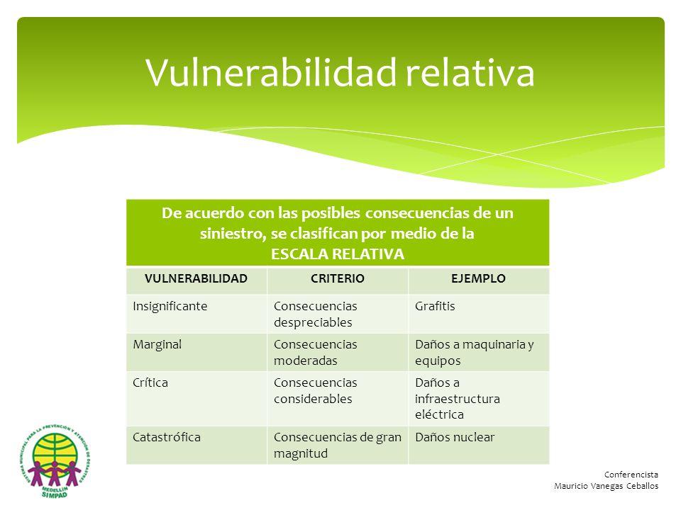 Conferencista Mauricio Vanegas Ceballos De acuerdo con las posibles consecuencias de un siniestro, se clasifican por medio de la ESCALA RELATIVA VULNE