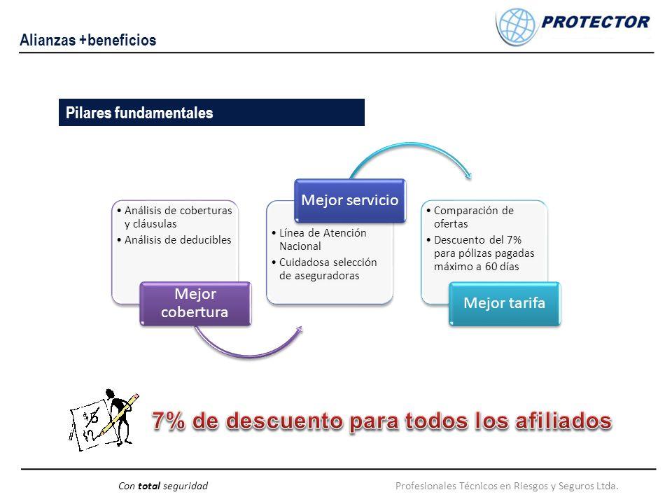 Pilares fundamentales Profesionales Técnicos en Riesgos y Seguros Ltda.Con total seguridad Alianzas +beneficios Análisis de coberturas y cláusulas Aná