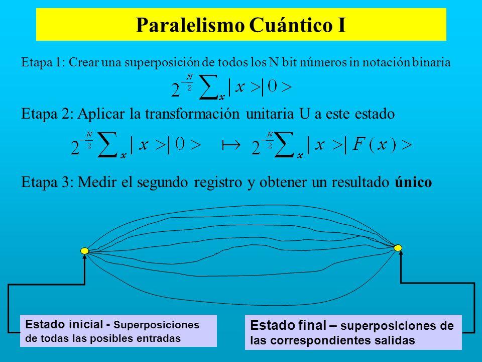 Paralelismo Cuántico I Etapa 1: Crear una superposición de todos los N bit números in notación binaria Etapa 2: Aplicar la transformación unitaria U a