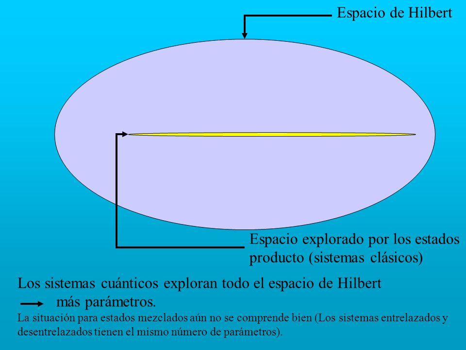 Espacio de Hilbert Espacio explorado por los estados producto (sistemas clásicos) Los sistemas cuánticos exploran todo el espacio de Hilbert más parám