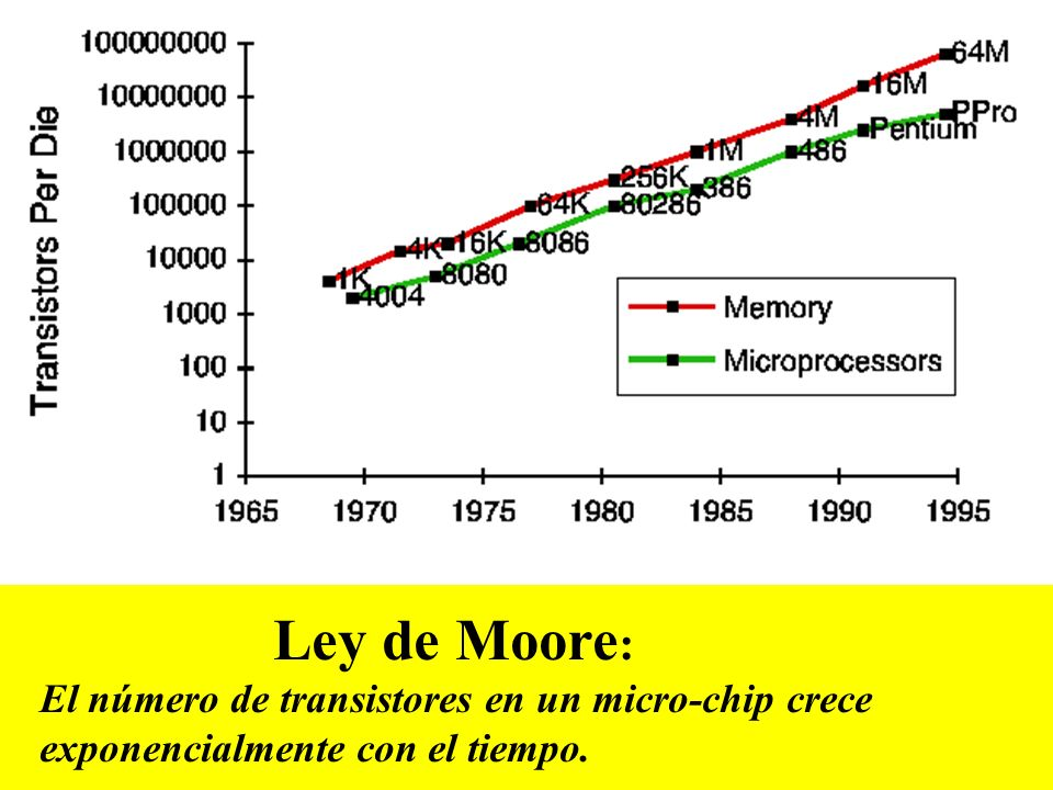 Ley de Moore : El número de transistores en un micro-chip crece exponencialmente con el tiempo.