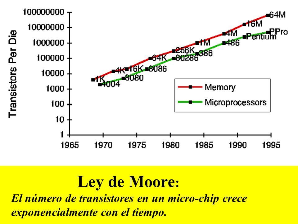 Ley de Moore: Single electron gates by 2017.