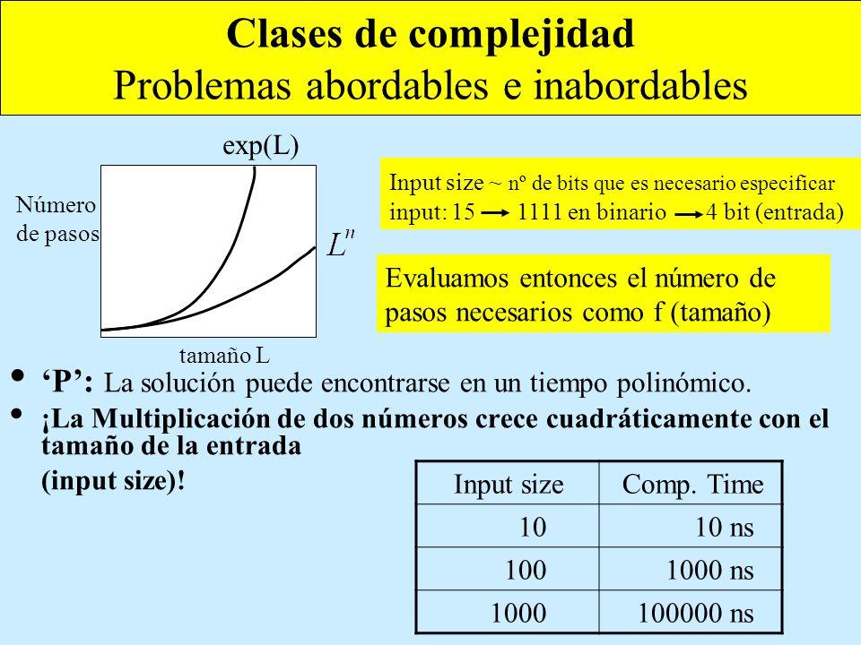Clases de complejidad Problemas abordables e inabordables P: La solución puede encontrarse en un tiempo polinómico. ¡La Multiplicación de dos números