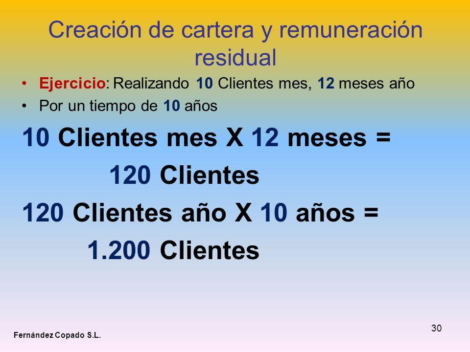30 Creación de cartera y remuneración residual Ejercicio: Realizando 10 Clientes mes, 12 meses año Por un tiempo de 10 años 10 Clientes mes X 12 meses