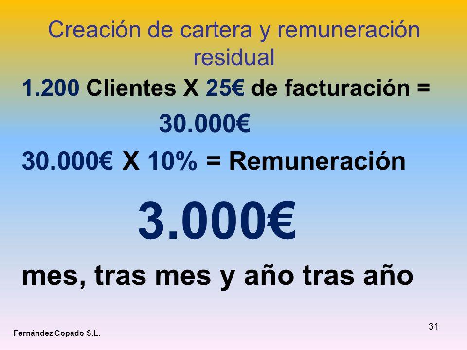 31 Creación de cartera y remuneración residual 1.200 Clientes X 25 de facturación = 30.000 30.000 X 10% = Remuneración 3.000 mes, tras mes y año tras