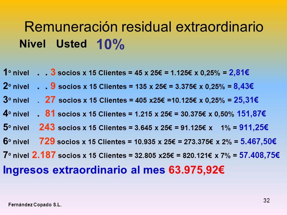 32 Remuneración residual extraordinario 1 º nivel.. 3 socios x 15 Clientes = 45 x 25 = 1.125 x 0,25% = 2,81 2 º nivel.. 9 socios x 15 Clientes = 135 x