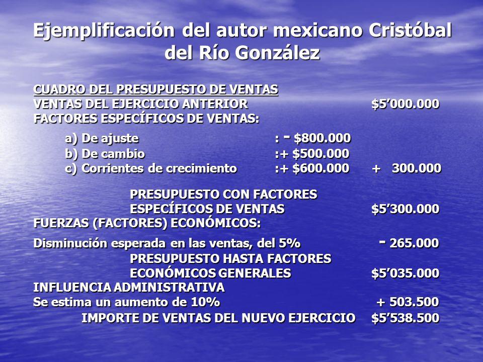Ejemplificación del autor mexicano Cristóbal del Río González CUADRO DEL PRESUPUESTO DE VENTAS VENTAS DEL EJERCICIO ANTERIOR$5000.000 FACTORES ESPECÍFICOS DE VENTAS: a) De ajuste: - $800.000 a) De ajuste: - $800.000 b)De cambio:+ $500.000 b)De cambio:+ $500.000 c)Corrientes de crecimiento:+ $600.000 + 300.000 c)Corrientes de crecimiento:+ $600.000 + 300.000 PRESUPUESTO CON FACTORES ESPECÍFICOS DE VENTAS$5300.000 FUERZAS (FACTORES) ECONÓMICOS: Disminución esperada en las ventas, del 5% - 265.000 PRESUPUESTO HASTA FACTORES ECONÓMICOS GENERALES$5035.000 INFLUENCIA ADMINISTRATIVA Se estima un aumento de 10% + 503.500 IMPORTE DE VENTAS DEL NUEVO EJERCICIO$5538.500