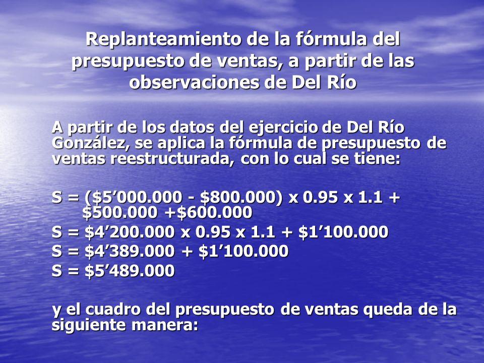 Replanteamiento de la fórmula del presupuesto de ventas, a partir de las observaciones de Del Río A partir de los datos del ejercicio de Del Río González, se aplica la fórmula de presupuesto de ventas reestructurada, con lo cual se tiene: S = ($5000.000 - $800.000) x 0.95 x 1.1 + $500.000 +$600.000 S = $4200.000 x 0.95 x 1.1 + $1100.000 S = $4389.000 + $1100.000 S = $5489.000 y el cuadro del presupuesto de ventas queda de la siguiente manera: y el cuadro del presupuesto de ventas queda de la siguiente manera: