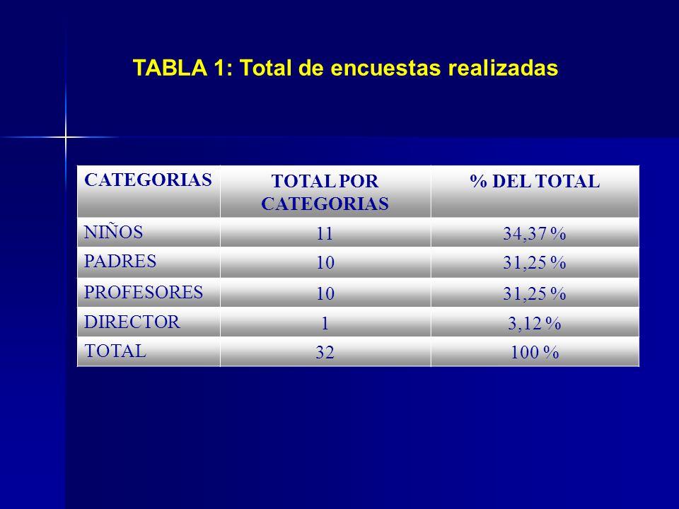 TABLA 1: Total de encuestas realizadas CATEGORIASTOTAL POR CATEGORIAS % DEL TOTAL NIÑOS1134,37 % PADRES1031,25 % PROFESORES1031,25 % DIRECTOR13,12 % T