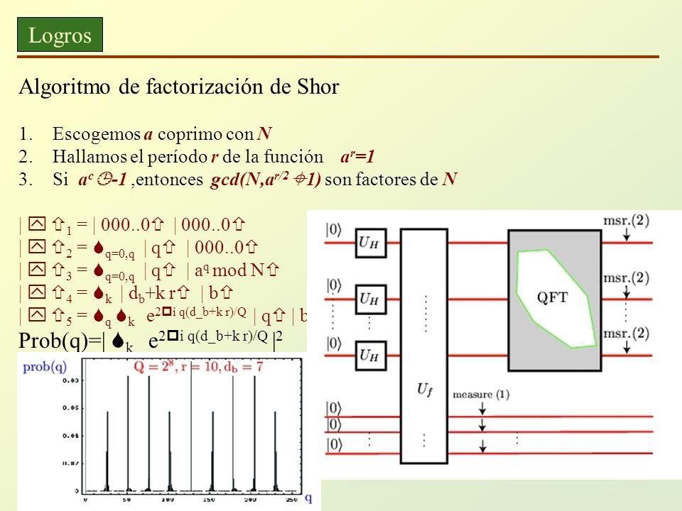 Logros Algoritmo de factorización de Shor 1.Escogemos a coprimo con N 2.Hallamos el período r de la función a r =1 3.Si a c -1,entonces gcd(N,a r/2 1)