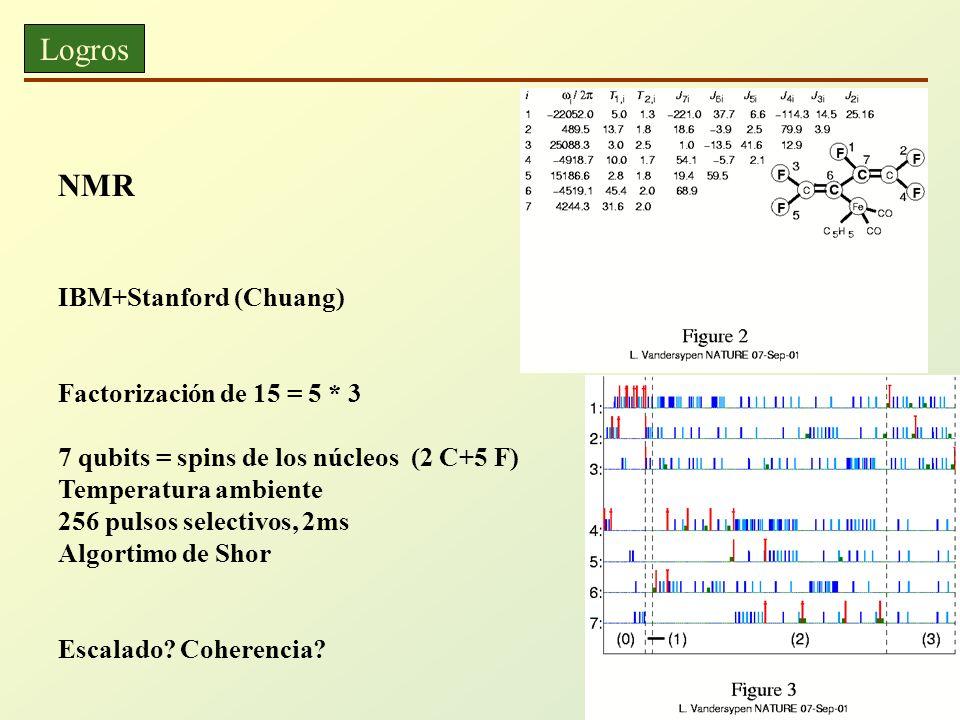 Logros NMR IBM+Stanford (Chuang) Factorización de 15 = 5 * 3 7 qubits = spins de los núcleos (2 C+5 F) Temperatura ambiente 256 pulsos selectivos, 2ms