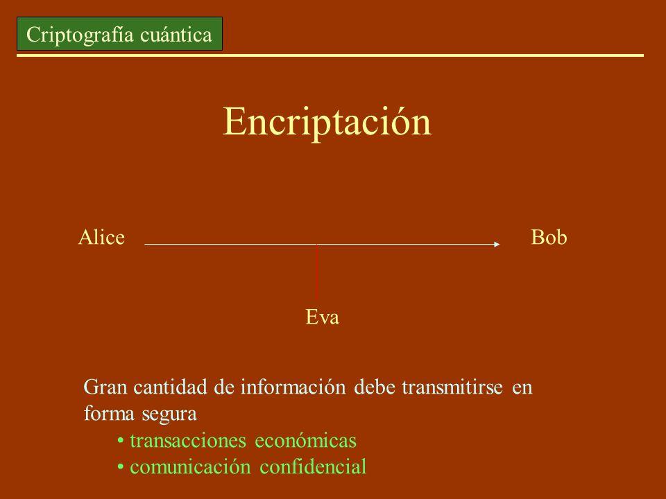 Encriptación Alice Bob Eva Gran cantidad de información debe transmitirse en forma segura transacciones económicas comunicación confidencial Criptogra