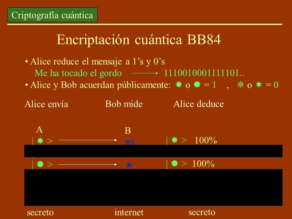 Encriptación cuántica BB84 Alice reduce el mensaje a 1s y 0s Me ha tocado el gordo 1110010001111101.. Alice y Bob acuerdan públicamente: o = 1, o = 0