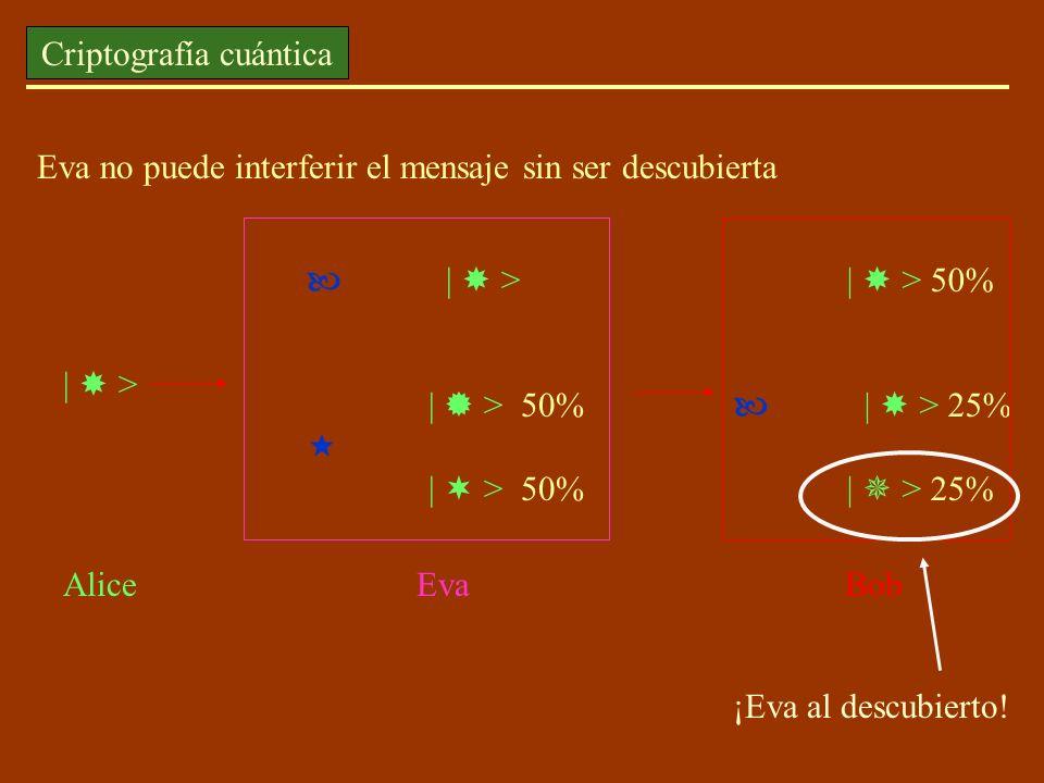Eva no puede interferir el mensaje sin ser descubierta | > | > 50% | > 50% Alice Eva Bob | > 50% | > 25% ¡Eva al descubierto! Criptografía cuántica