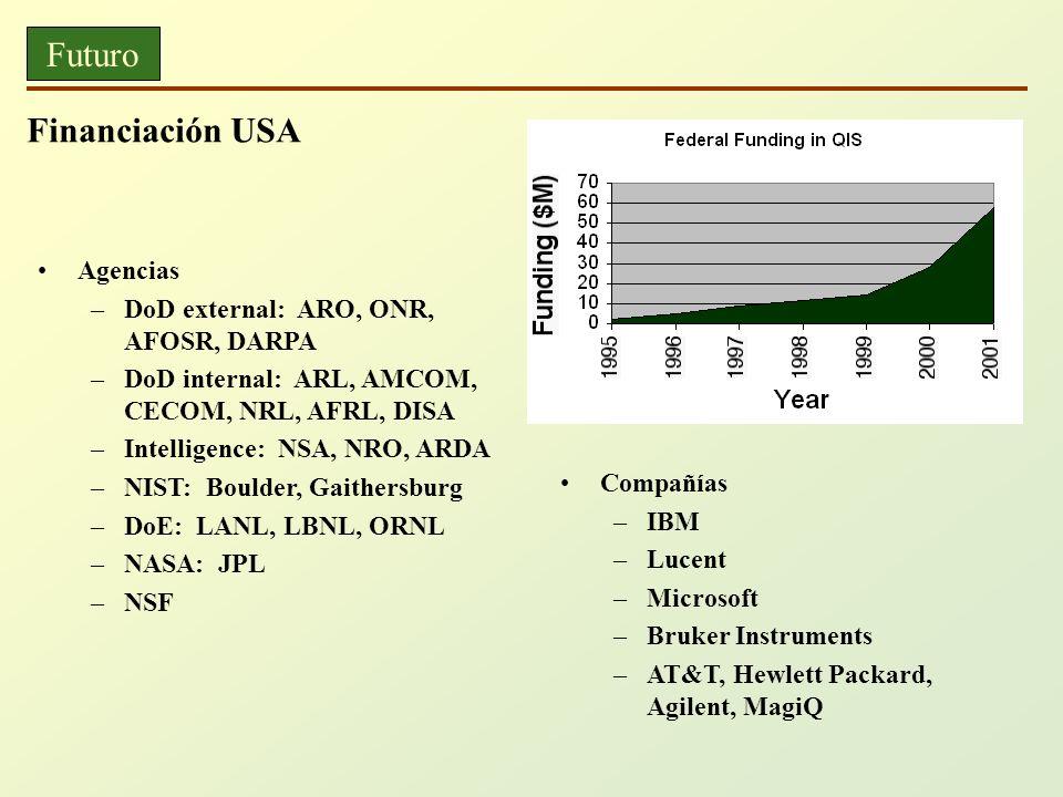 Futuro Financiación USA Agencias –DoD external: ARO, ONR, AFOSR, DARPA –DoD internal: ARL, AMCOM, CECOM, NRL, AFRL, DISA –Intelligence: NSA, NRO, ARDA