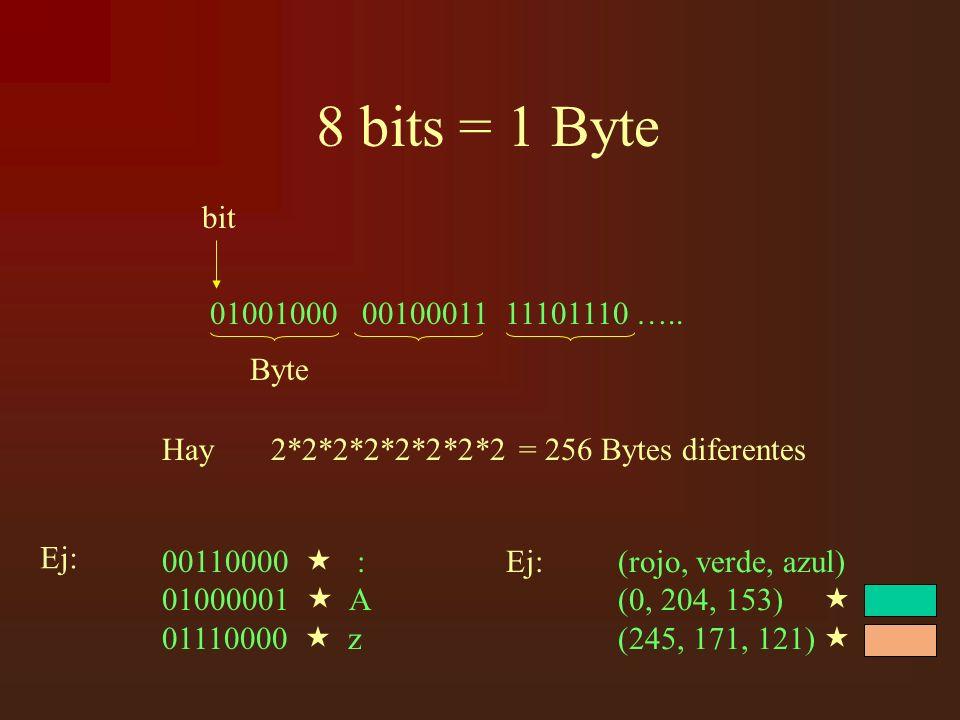 8 bits = 1 Byte 01001000 00100011 11101110 …..