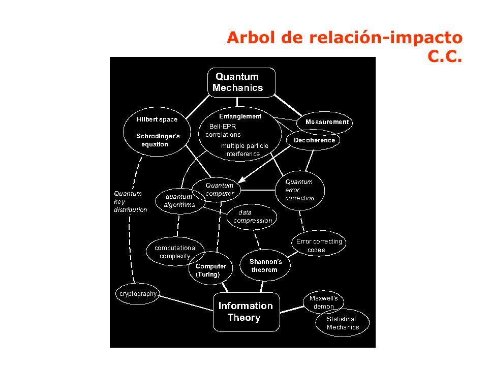 Arbol de relación-impacto C.C.