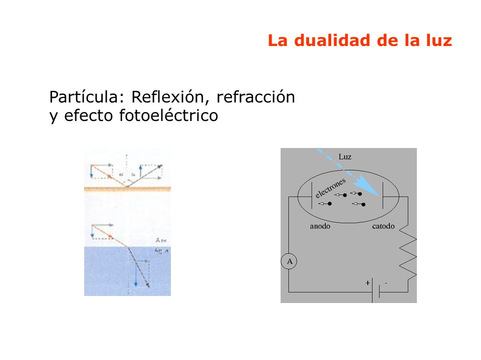 Los cuántos de Planck La luz se comporta como onda y paquete, sólo puede ser emitida o recibida en determinadas cantidades muy pequeñas, en paquetes discretos: cuantos.