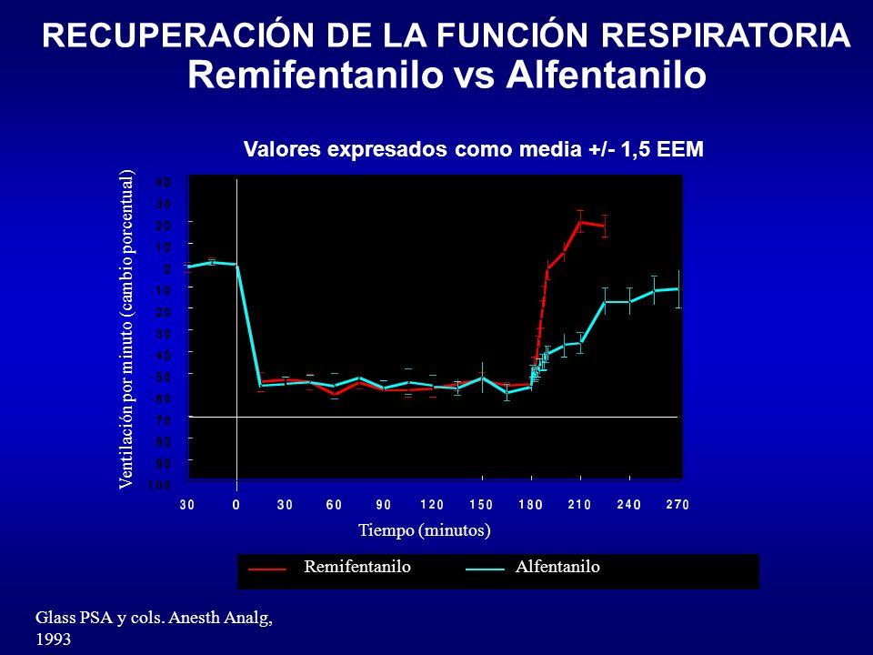 Valores expresados como media +/- 1,5 EEM RECUPERACIÓN DE LA FUNCIÓN RESPIRATORIA Remifentanilo vs Alfentanilo Glass PSA y cols. Anesth Analg, 1993 Ve