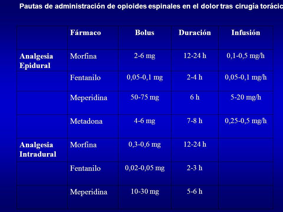 Pautas de administración de opioides espinales en el dolor tras cirugía torácica FármacoBolusDuraciónInfusión Analgesia Epidural Morfina 2-6 mg12-24 h