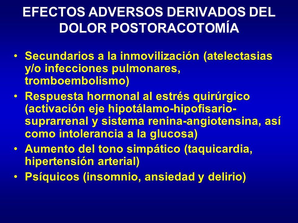 EFECTOS ADVERSOS DERIVADOS DEL DOLOR POSTORACOTOMÍA Secundarios a la inmovilización (atelectasias y/o infecciones pulmonares, tromboembolismo) Respues