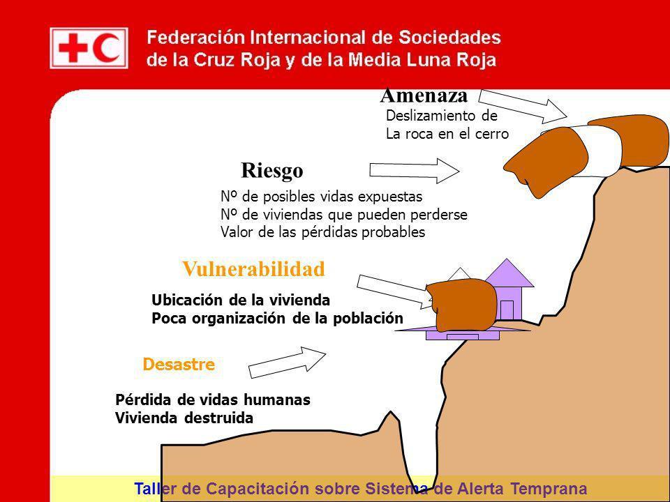 Taller de Capacitación sobre Sistema de Alerta Temprana Vulnerabilidad Ubicación de la vivienda Poca organización de la población Amenaza Deslizamient