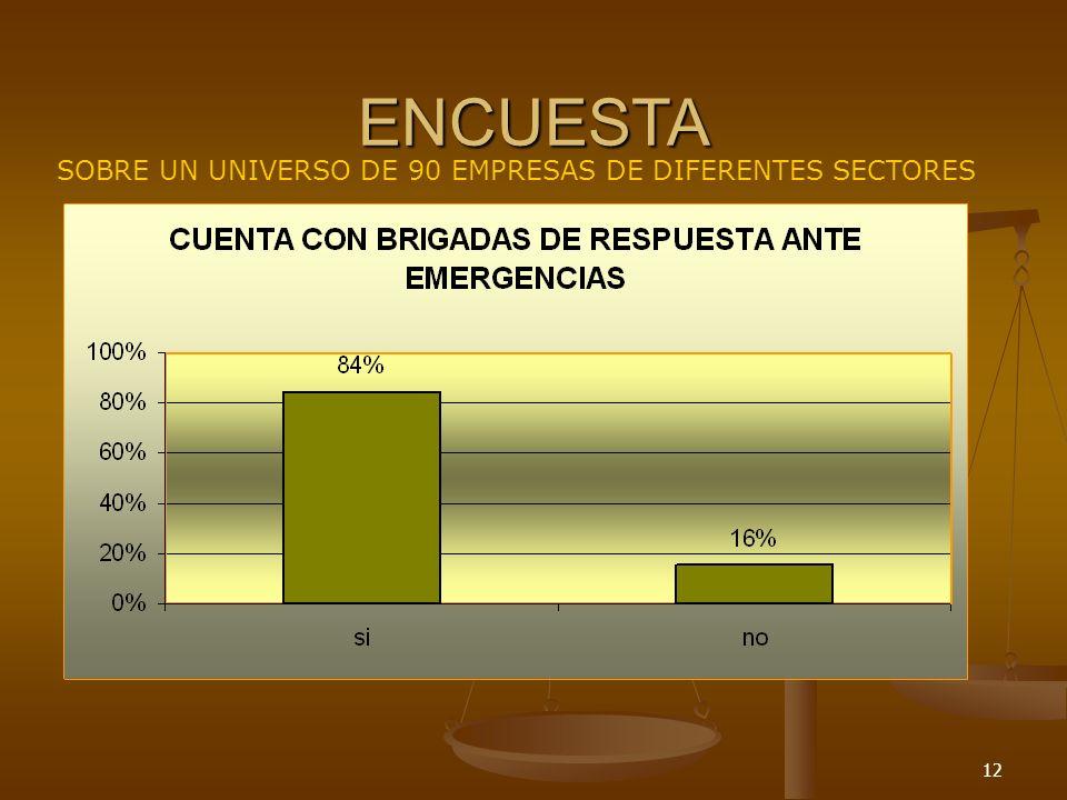 12 ENCUESTA SOBRE UN UNIVERSO DE 90 EMPRESAS DE DIFERENTES SECTORES