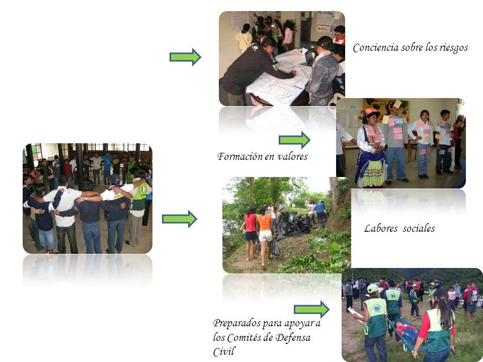 Adolescentes y jóvenes de: Lima Ica San Martin Puno Arequipa-Moquegua Oxfam MPDL Banco Mundial Programa Mundial de Alimentos Welthungerhilfe Diakonie Aecid Comités de Defensa Civil